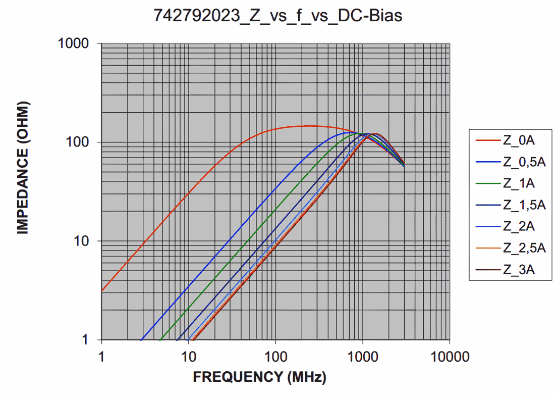 Axotron Switching Regulators Using Lm2575 And Lm2577 The Behavior Of This Particular Ferrite 742 792 023 Is Shown In Plot Figure 8