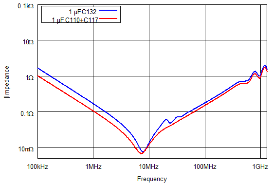Impedance of 0306 capacitor (blue) compared to impedance of dual 0402 capacitors (red).