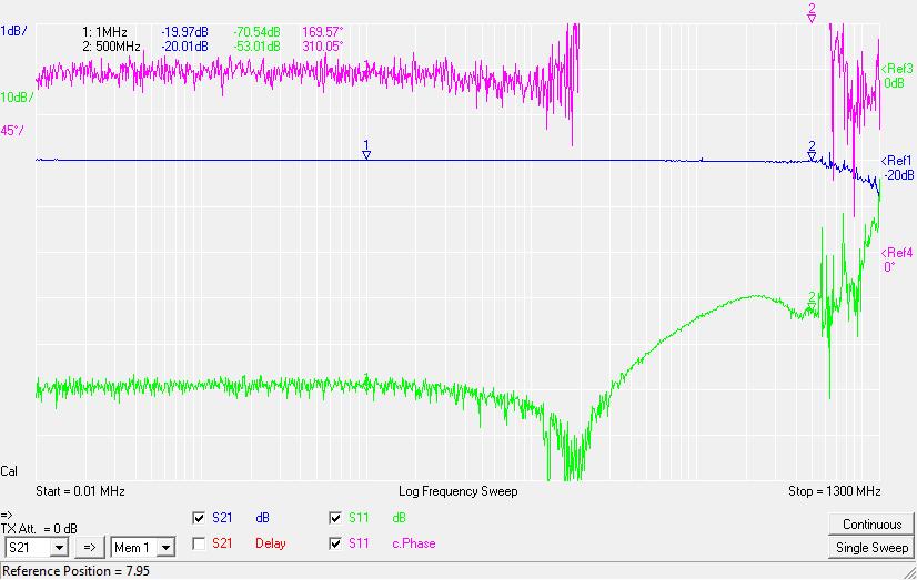 20 dB attenuator plot