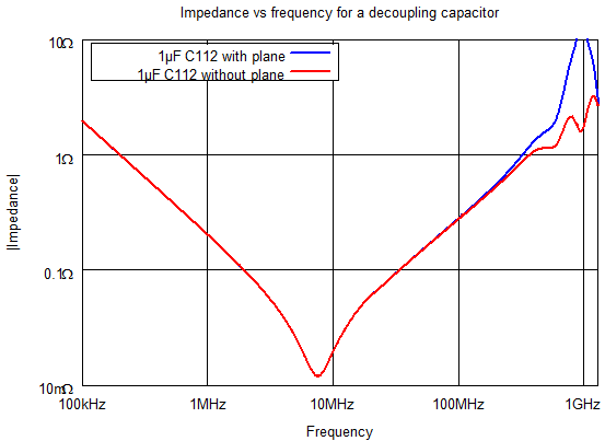Impedance vs frequency of a 1 µF 0402 capacitor at location C112 (the impedance contributed by the plane has been mathematically removed in the red curve, but not in the blue).