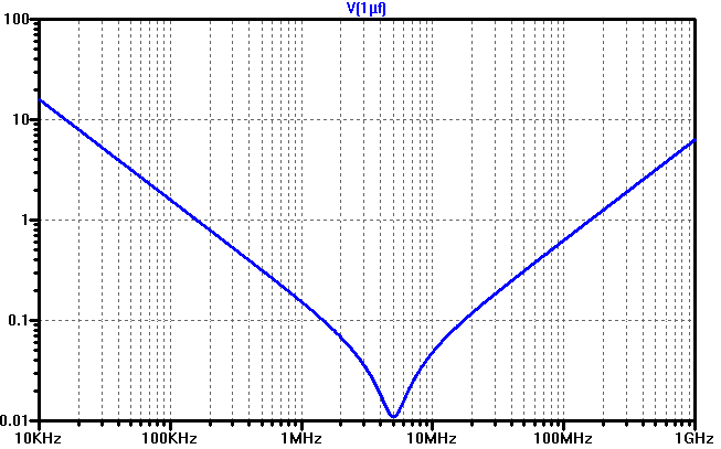 The impedance vs frequency of a 1 µF capacitor with 1 nH of series inductance and 10 mohm of series resistance.