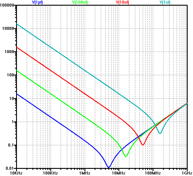 Impedance vs frequency plots for a few capacitors with different capacitance, but same size and therefore same inductance.