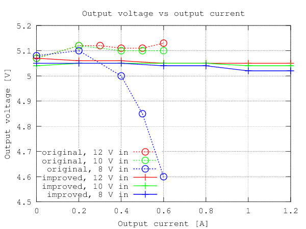 Output voltage plot