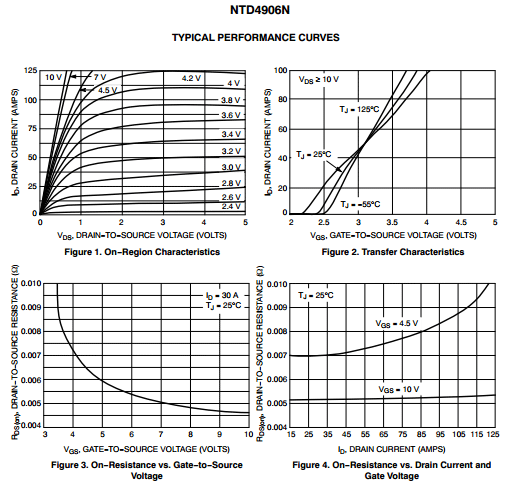 Some relevant plots from the datasheet of NTD4906.