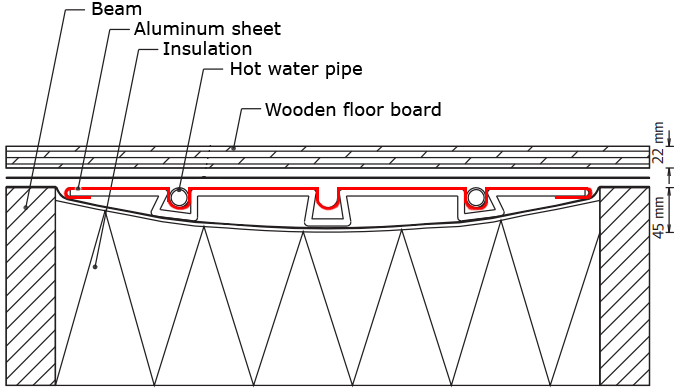Floor cross section with hydronic heating.