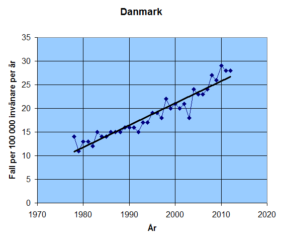 Utvecklingen av antalet nyaupptäckta fall av tumörer i hjärnan eller centrala nervsystemet per 100 000 invånare per år i Danmark.