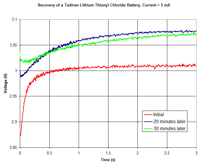 Voltage vs time during 3 s while loading the battery with 5 mA.