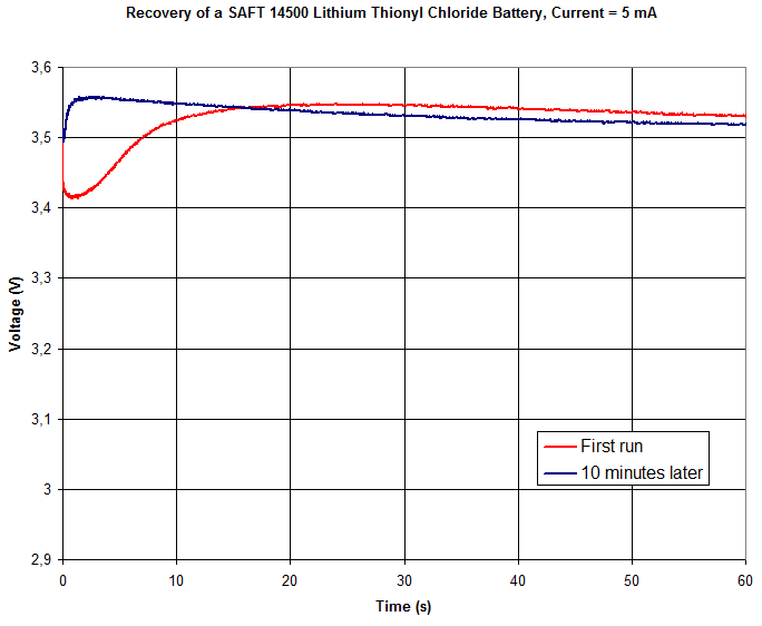 Voltage vs time during 60 s while loading the SAFT LS14500 battery with 5 mA.