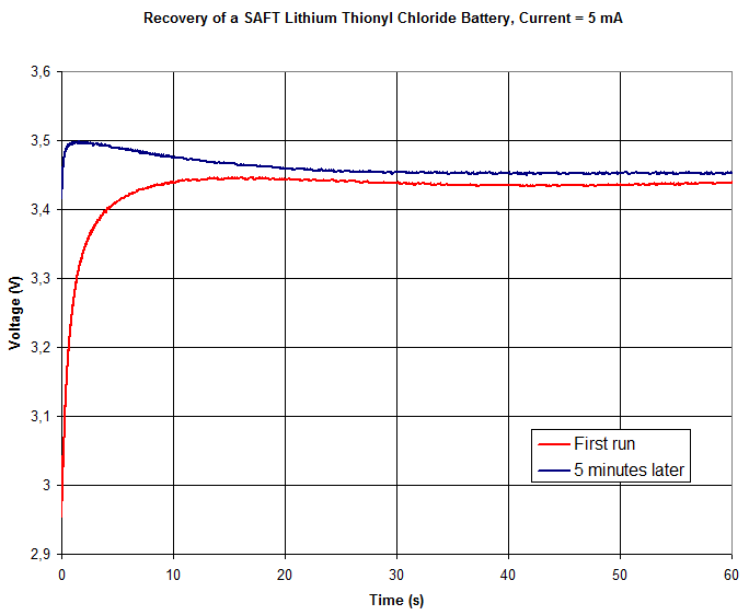 Voltage vs time during 60 s while loading the SAFT LS14250 battery with 5 mA.
