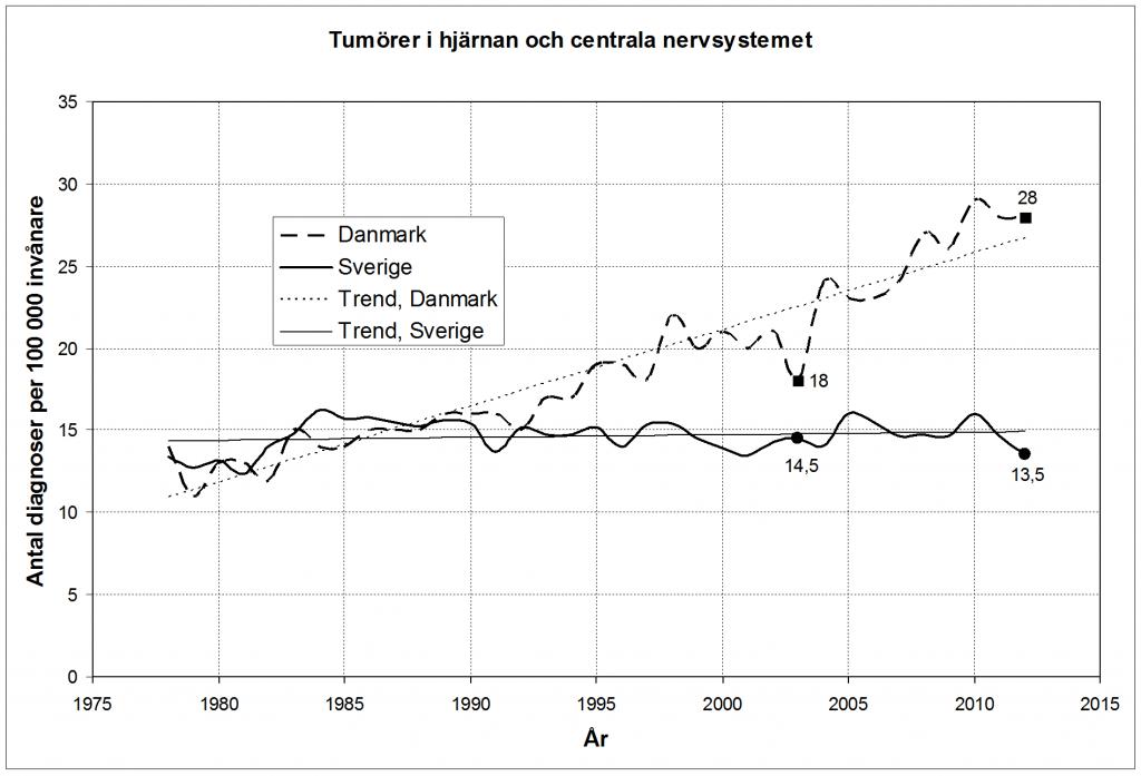 Figur 1. Statistik från Danmark respektive Sverige över antalet nya fall av upptäckta tumörer i hjärnan eller centrala nervsystemet per 100 000 invånare per år.