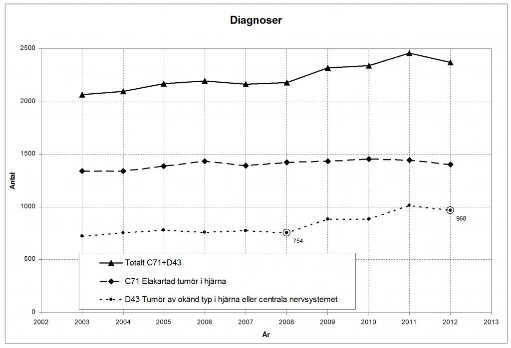 Figur 2. Antal diagnoser av typ C71 och D43 i svensk sjukvård.