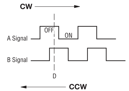 Quadrature waveforms from a rotary encoder.