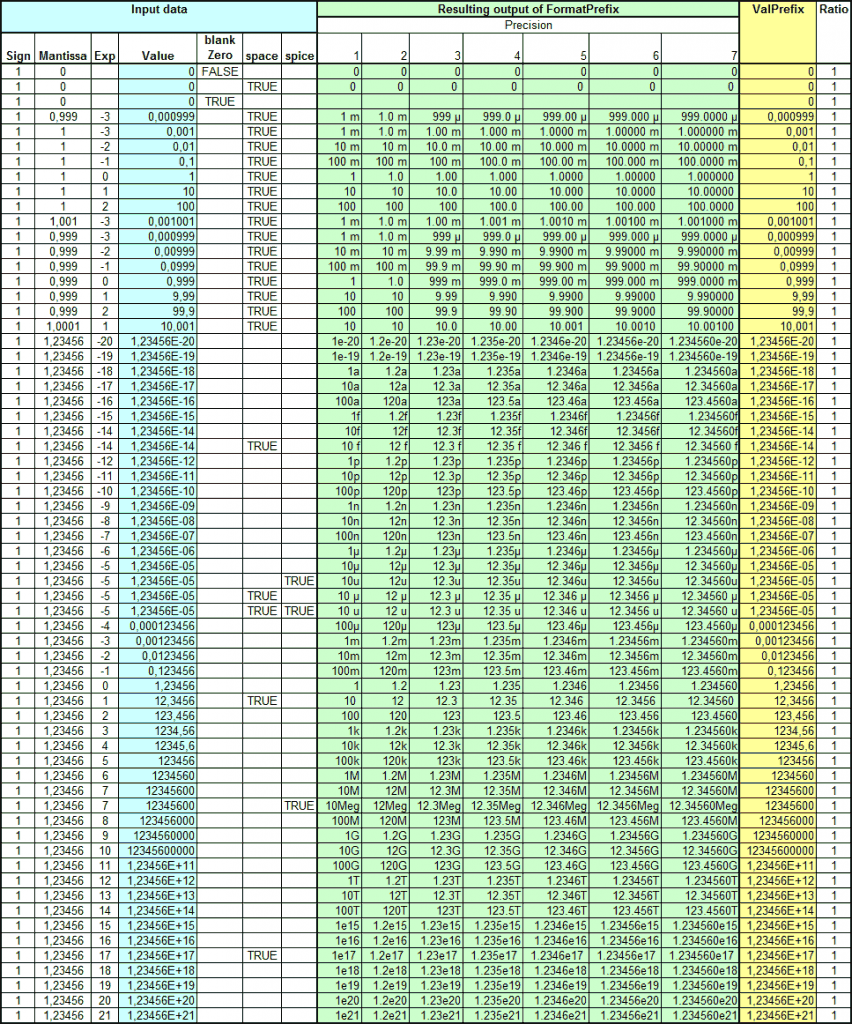 Excel table showing the output of FormatPrefix for a large set of input arguments.