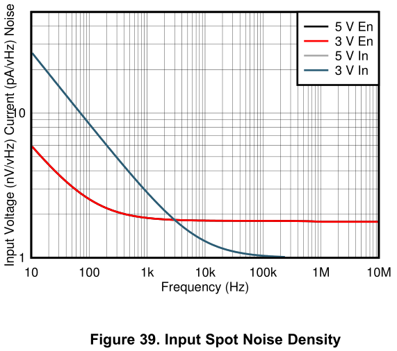voltage and current noise sources in ltspice  noise